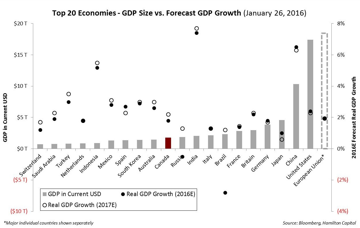 global-growth-economists-vs-the-markets