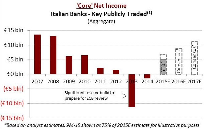 italy-a-deeply-discounted-fragmented-sector-undergoing-cyclical-recovery-and-regulatory-reform
