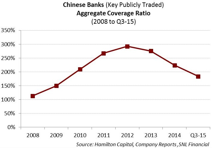 chinese-banks-part-3-are-chinese-banks-solvent-qa-on-the-sector