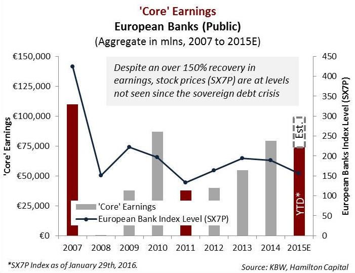 european-banks-now-vs-peak-sovereign-debt-crisis-in-charts