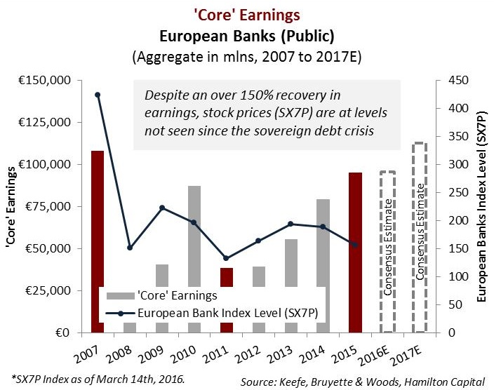 european-bank-reported-earnings-up-54-in-2015-after-rising-55-in-2014