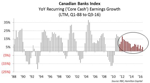 canadian-banks-revisiting-our-end-of-an-era-thesis-five-years-later