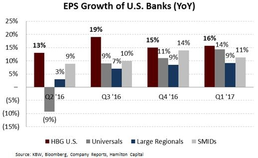 2017-05-15-on-hbg-eps-for-u-s-bank-portfolio-grows
