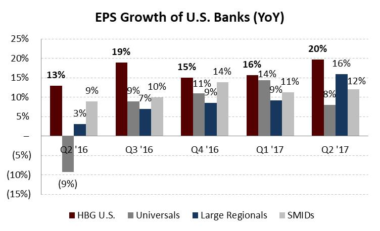2017-09-05-hbg-eps-growth-for-u-s-bank-portfolio