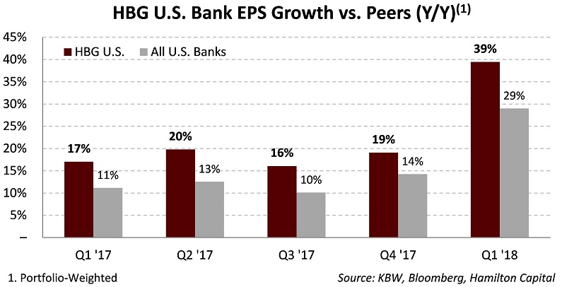 2018-05-15-hbgs-u-s-bank-portfolio-posts-39-eps-growth-y-y